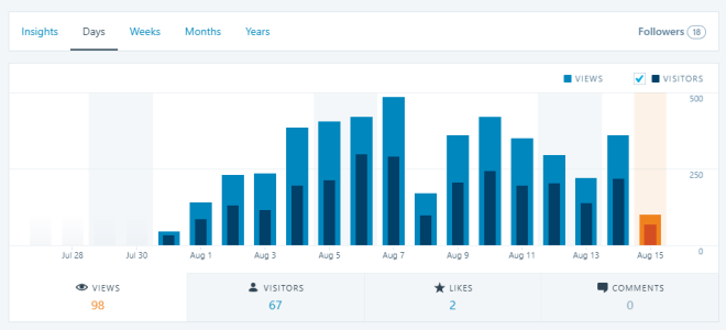 Sansar Newsblog Daily Visitor Stats 15 August 2017