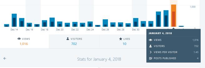 Sansar Newsblog Stats for 4 Jan 2018