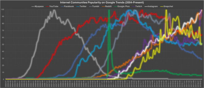 Internet COmmunities Popularity Chart 7 Apr 2018.png