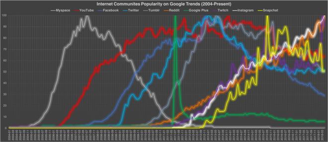 Internet COmmunities Popularity Chart 7 Apr 2018.png