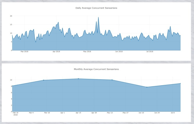 Sansar User Concurrency Statistics 1 Aug 2018